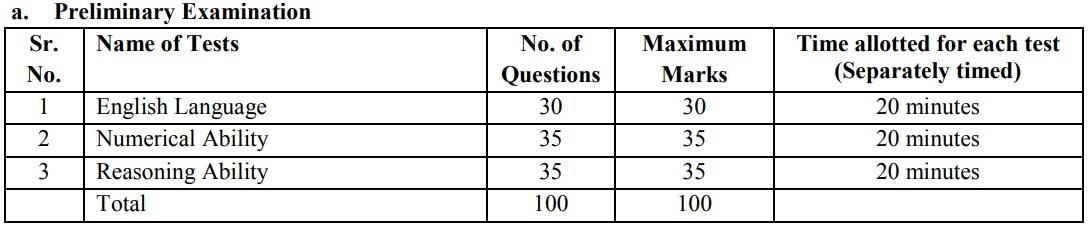 IBPS Clerk Exam Pattern 2019