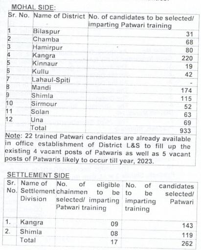 Himachal Patwari Recruitment 2019