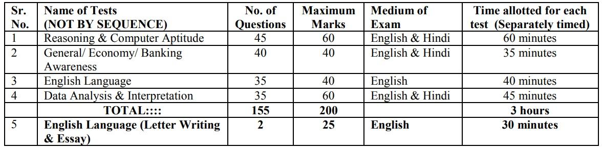 IBPS PO Mains Exam Pattern 2020