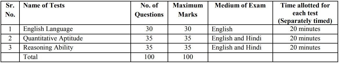 IBPS PO Prelims Exam Pattern 2019