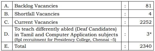 TRB Assistant Professor Jobs 2019