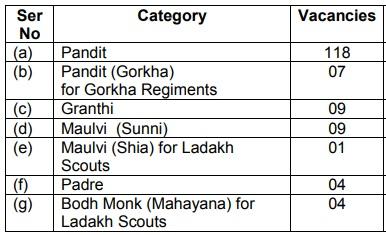 Indian Army Vacancy 2019