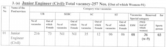 OSSC JEN (Civil ) Jobs 2019