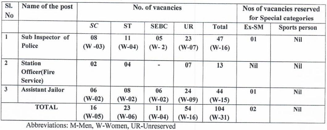 OSSC Vacancy 2020