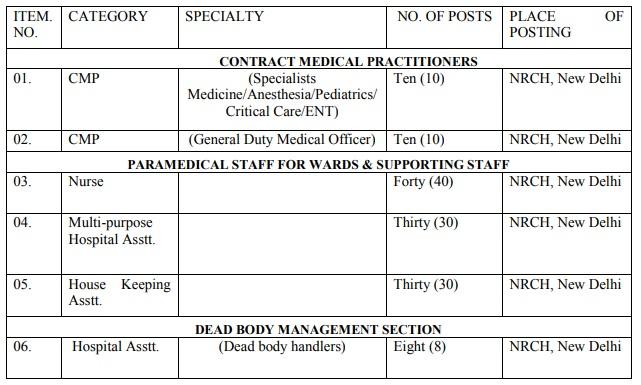 RRCNR Nurse Vacancy 2020