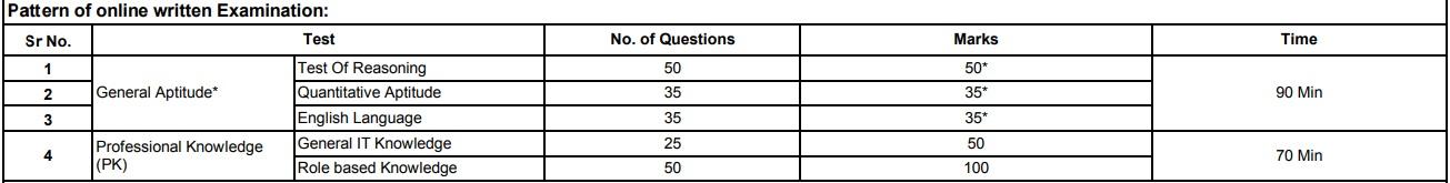 SBI SO Exam Pattern 2019