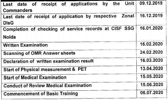 CISF Online Form Date 2020