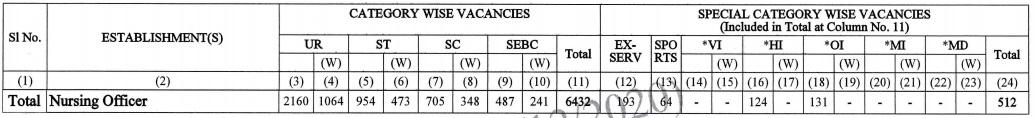 OSSSC Vacancy 2021
