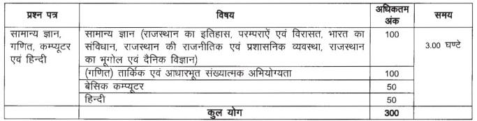 RSMSSB Patwari Exam Pattern 2020