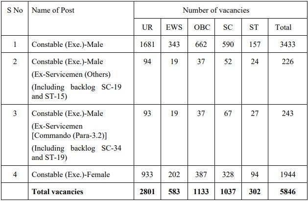 Delhi Police Constable Vacancy 2020