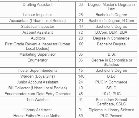 KPSC Group C (Non Technical) Vacancy 2020
