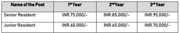NLC Resident Salary 2020