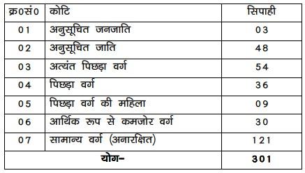 Bihar Police Sepoy Vacancy 2020