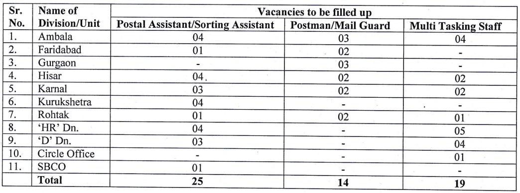 Haryana Postal Circle Jobs 2020