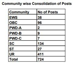 UK Post Office GDS Vacancy 2020