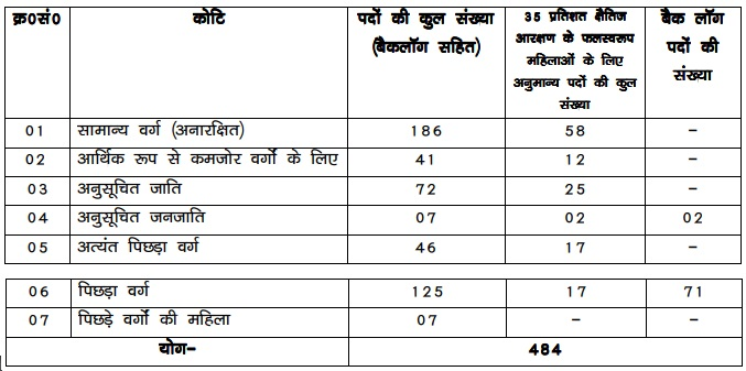 Bihar Police Forest Guard Vacancy 2020
