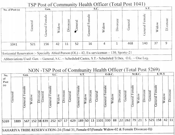 NHM Rajasthan CHO Vacancy 2020