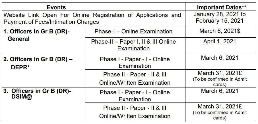 RBI Grade B Officer Date 2021