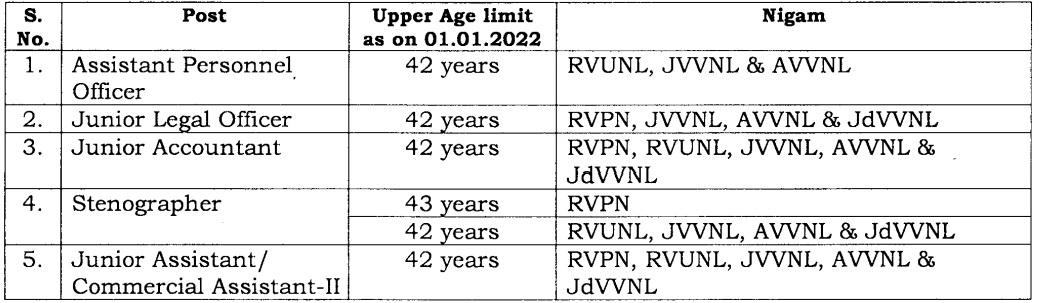 RVUNL Jr. Assistant Upper Age Relaxation 2021