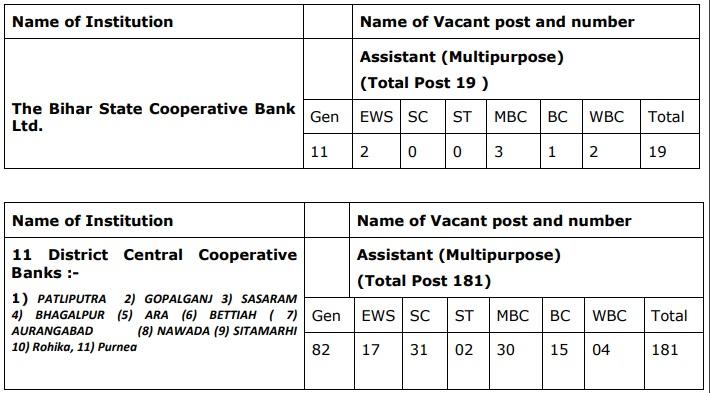 BSCB Vacancy 2021